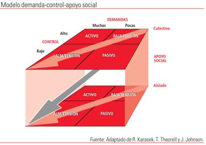 Mejora salud psicológica de tus colaboradores a través del Modelo de demanda-control-apoyo social